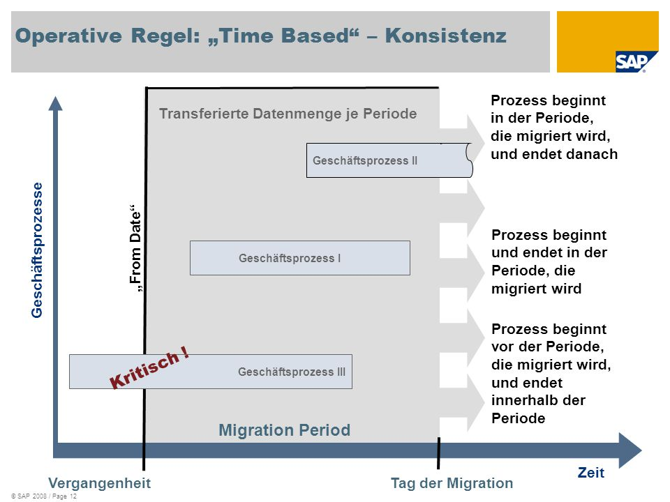 "Operative Regel: ""Time Based – Konsistenz"
