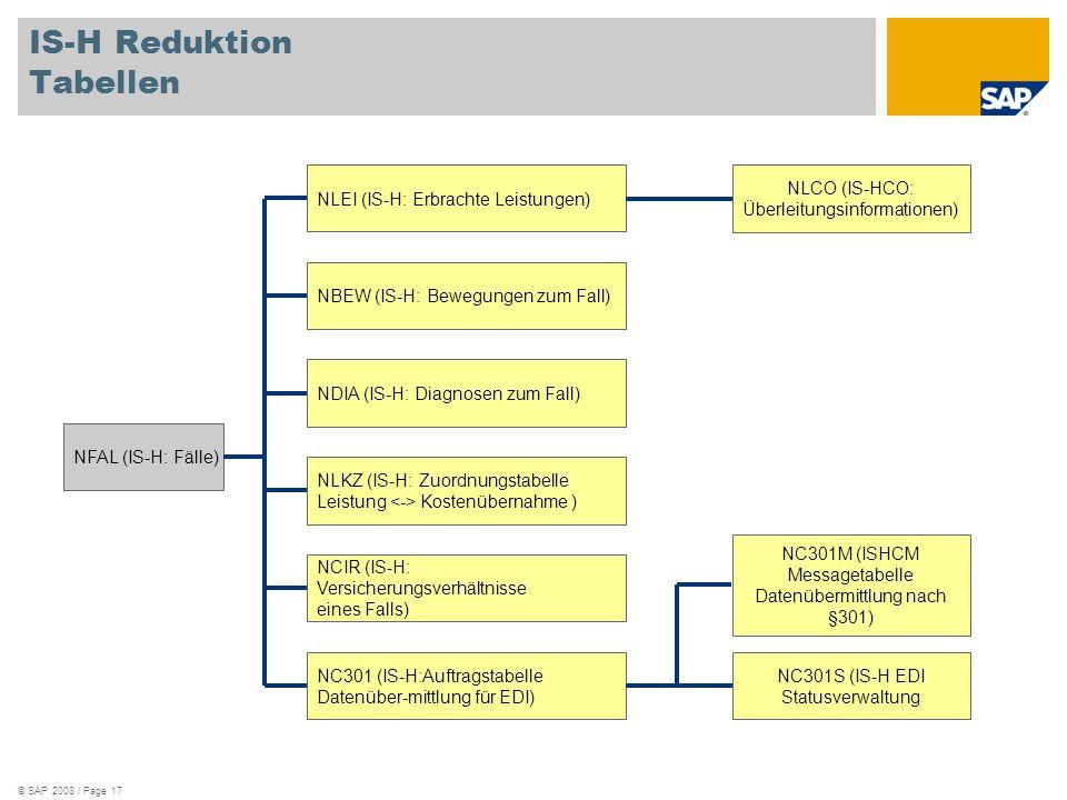 IS-H Reduktion Tabellen