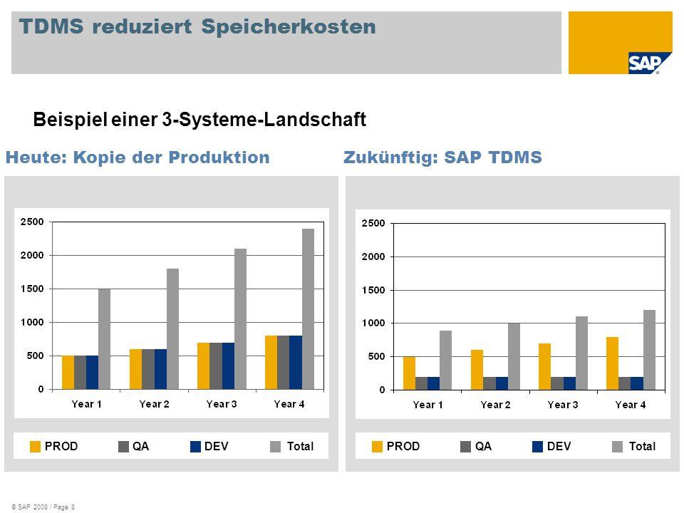 TDMS reduziert Speicherkosten