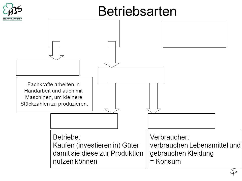 Betriebsarten Betriebe: Kaufen (investieren in) Güter