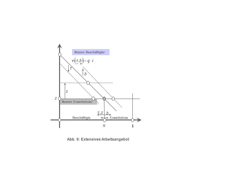 Abb. 9: Extensives Arbeitsangebot