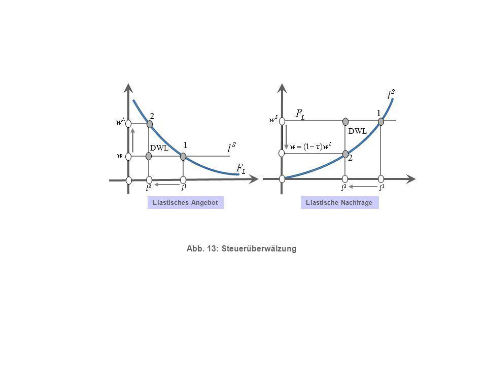 1 2 1 2 DWL DWL Abb. 13: Steuerüberwälzung Elastisches Angebot