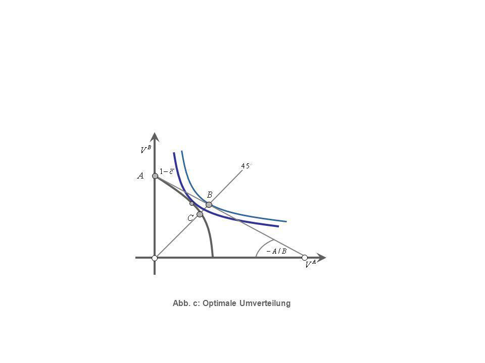 Abb. c: Optimale Umverteilung