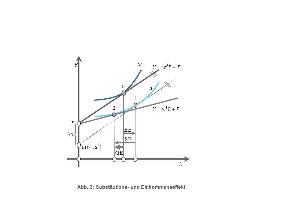1 2 EE SE GE Abb. 3: Substitutions- und Einkommenseffekt