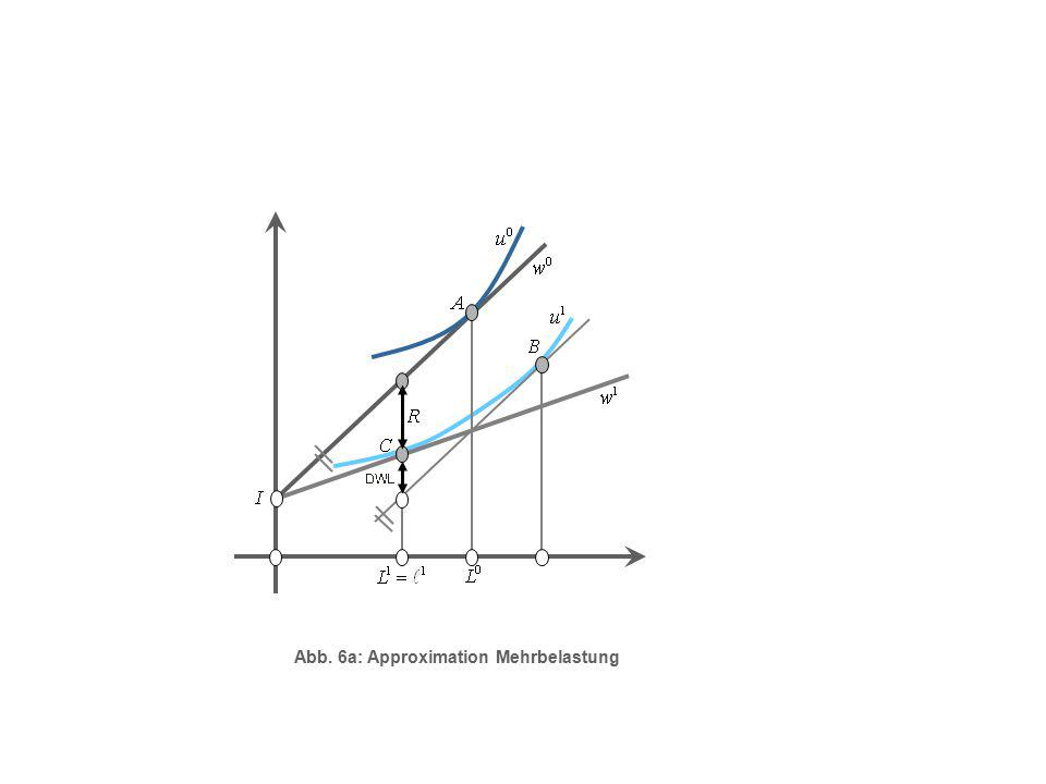 Abb. 6a: Approximation Mehrbelastung