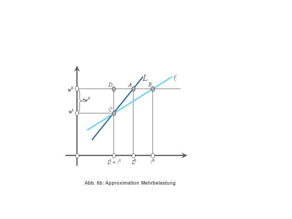 Abb. 6b: Approximation Mehrbelastung