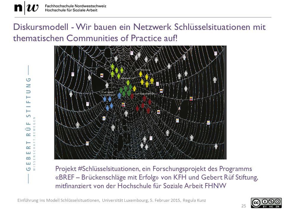 Diskursmodell - Wir bauen ein Netzwerk Schlüsselsituationen mit thematischen Communities of Practice auf!