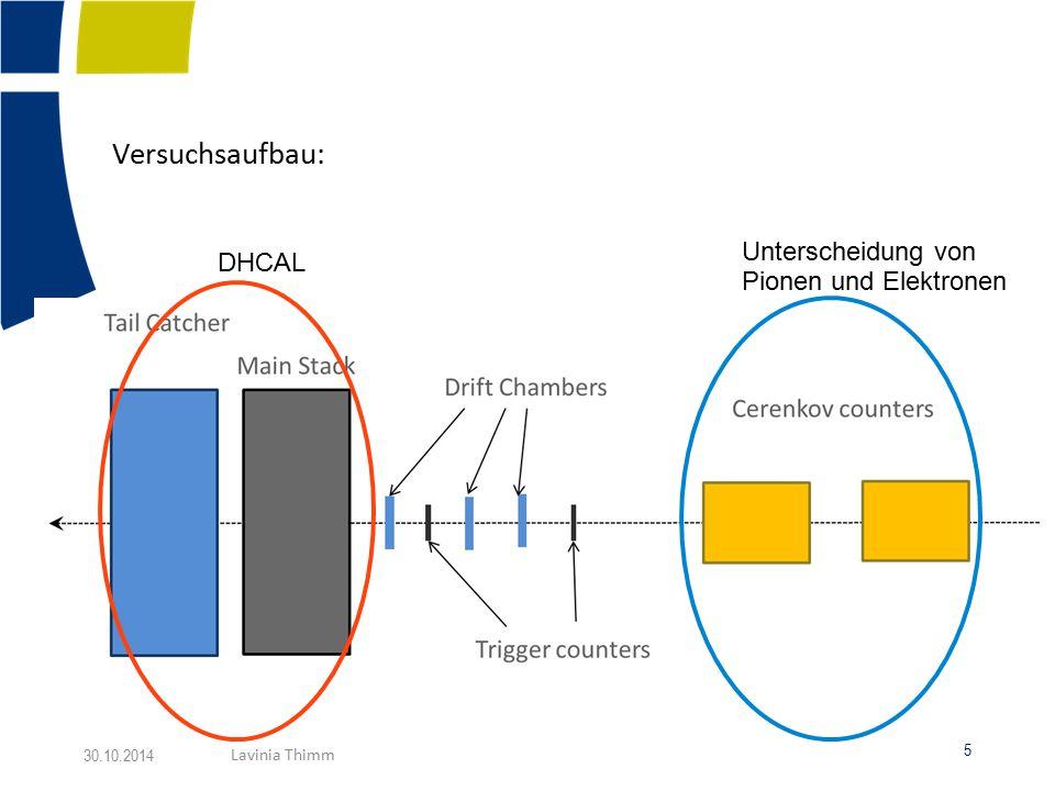 Versuchsaufbau: Unterscheidung von Pionen und Elektronen. DHCAL. Cherenkov Counter, Drift Chamber nur für Trigger und Position.
