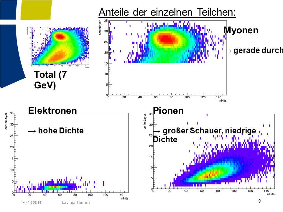Anteile der einzelnen Teilchen: