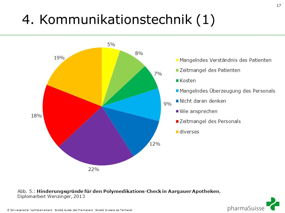 4. Kommunikationstechnik (1)
