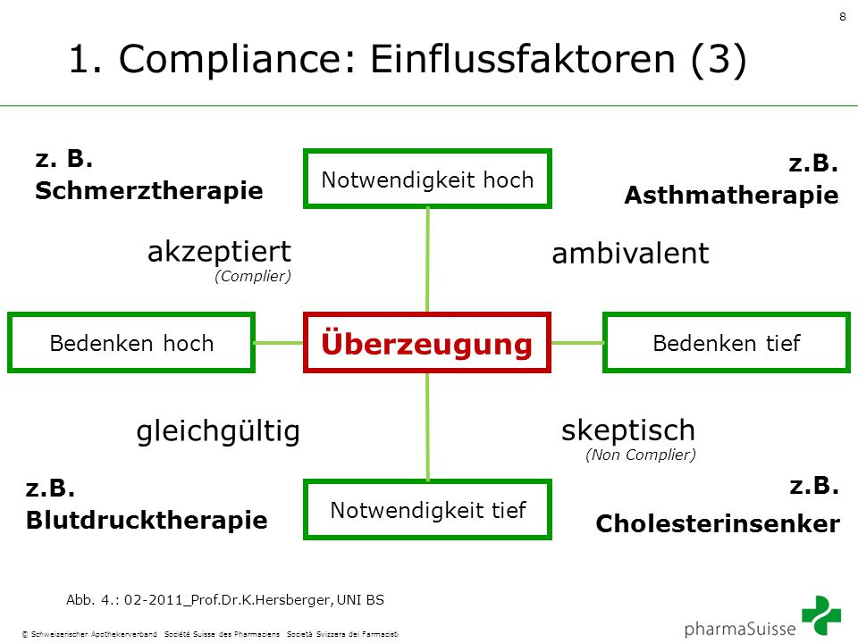 1. Compliance: Einflussfaktoren (3)
