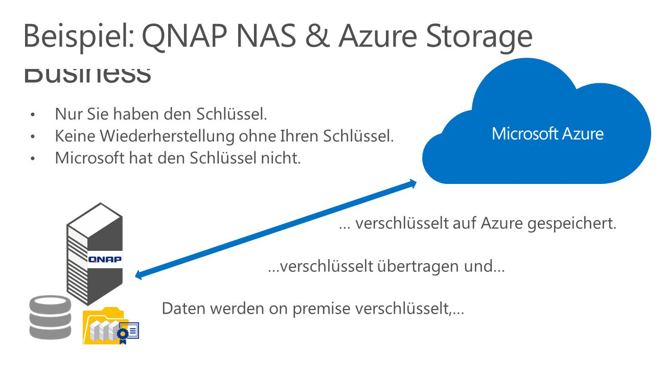 Sicheres Cloud Backup für Small Business