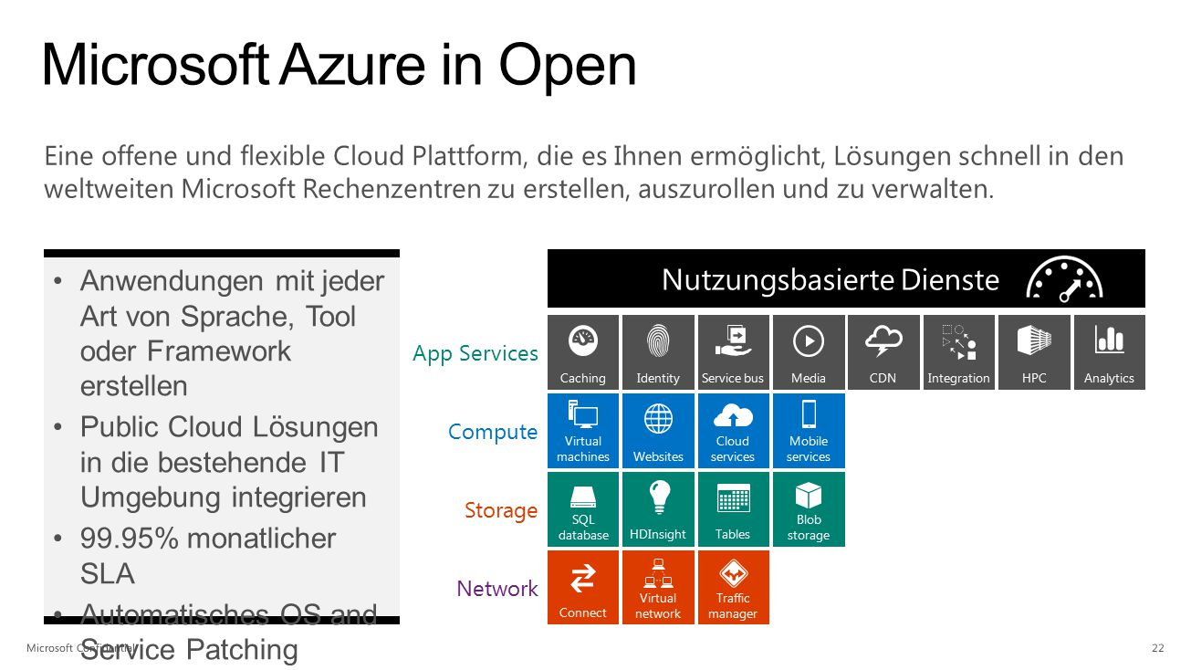 Microsoft Azure in Open