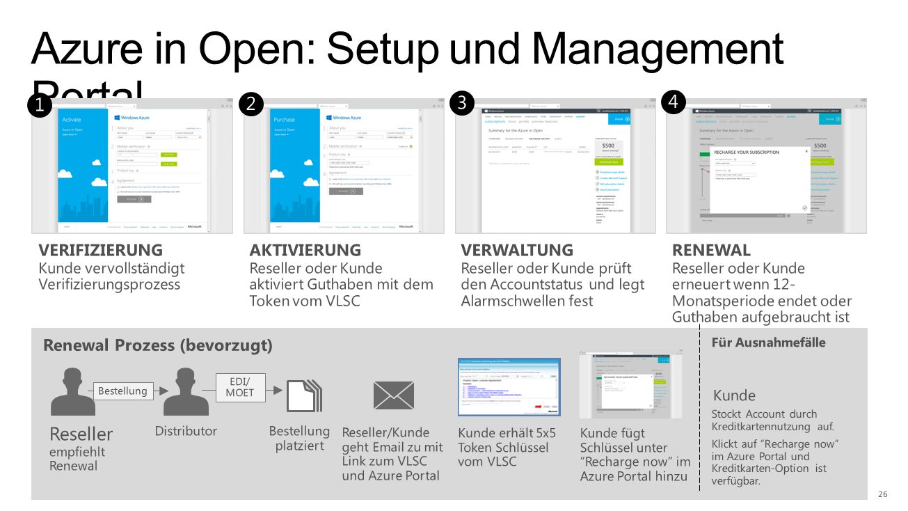 Azure in Open: Setup und Management Portal