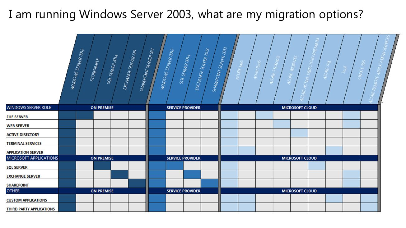 I am running Windows Server 2003, what are my migration options