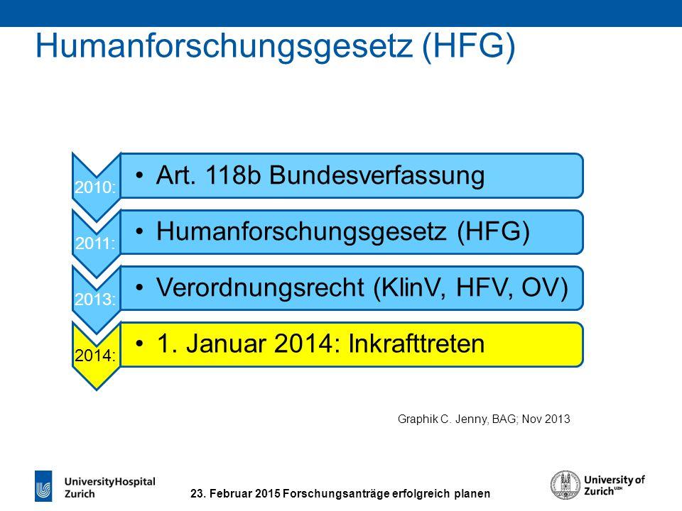 Zweck des HFG (HFG Art. 1) Würde, Persönlichkeit und Gesundheit des Menschen in der Forschung schützen.