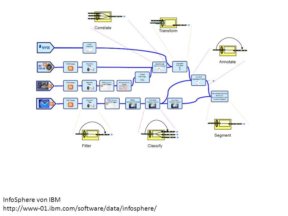 InfoSphere von IBM http://www-01.ibm.com/software/data/infosphere/