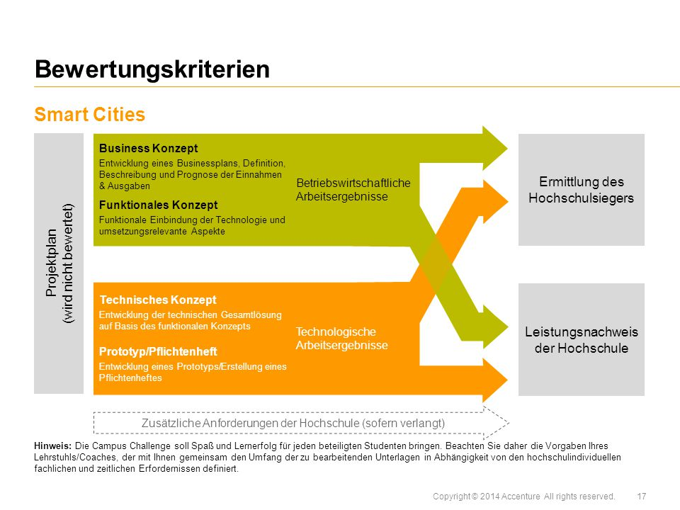 Bewertungskriterien Smart Cities Ermittlung des Hochschulsiegers