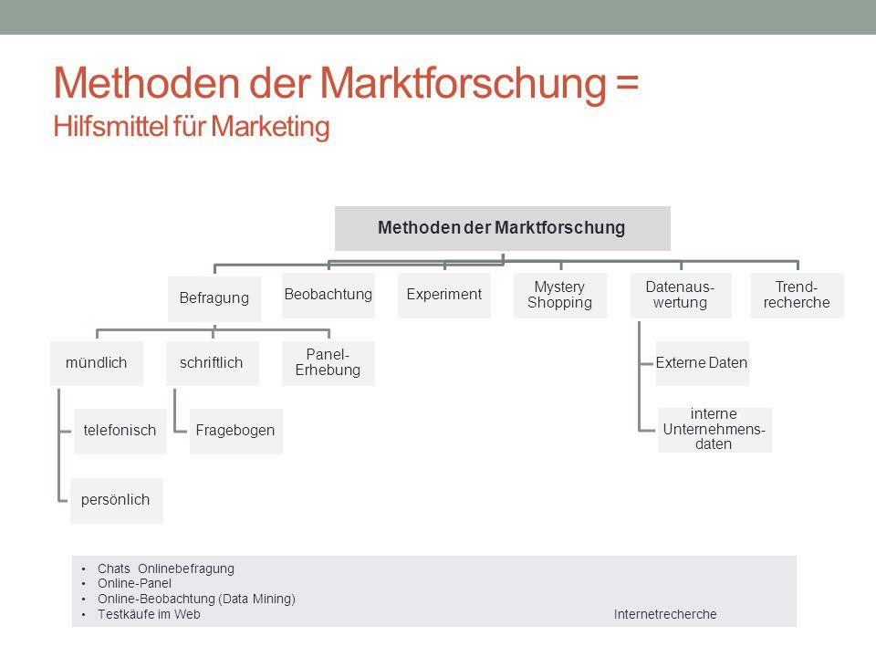 Methoden der Marktforschung = Hilfsmittel für Marketing