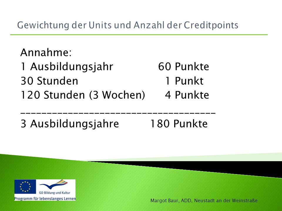 Gewichtung der Units und Anzahl der Creditpoints
