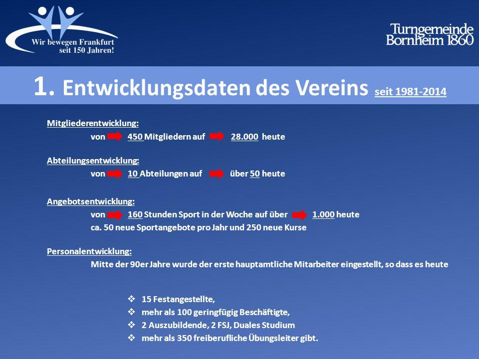 1. Entwicklungsdaten des Vereins seit 1981-2014