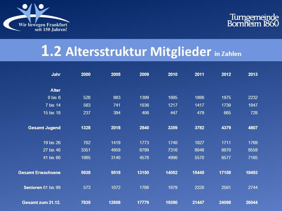1.2 Altersstruktur Mitglieder in Zahlen