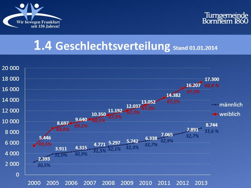 1.4 Geschlechtsverteilung Stand 01.01.2014