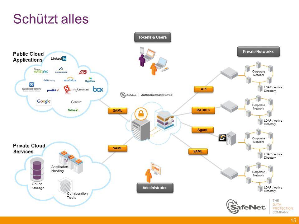 Schützt alles Public Cloud Applications Private Cloud Services