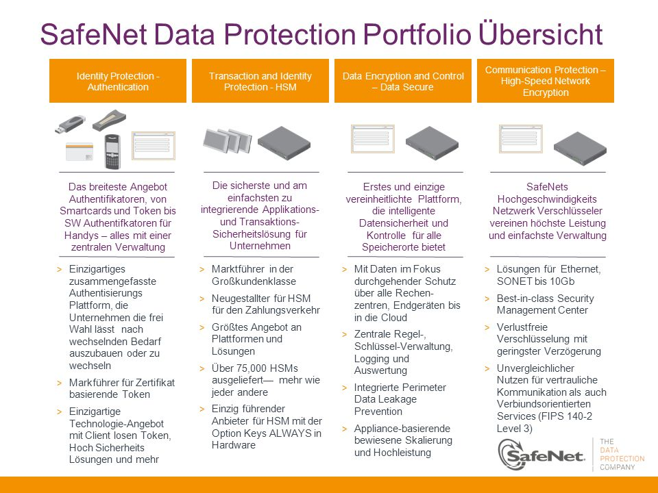SafeNet Data Protection Portfolio Übersicht