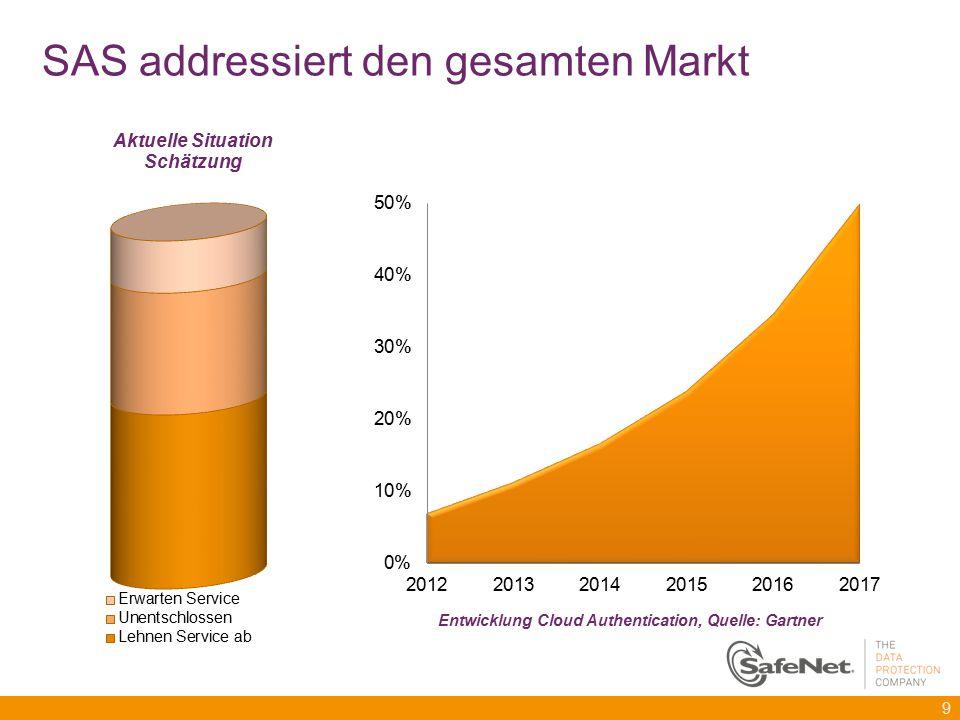 SAS addressiert den gesamten Markt