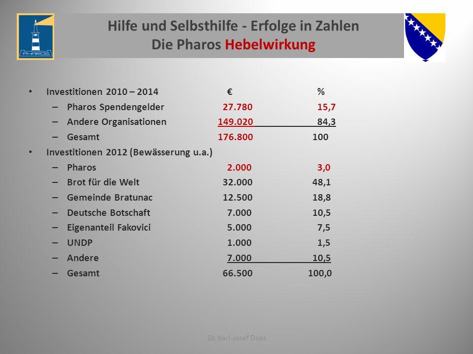 Hilfe und Selbsthilfe - Erfolge in Zahlen Die Pharos Hebelwirkung