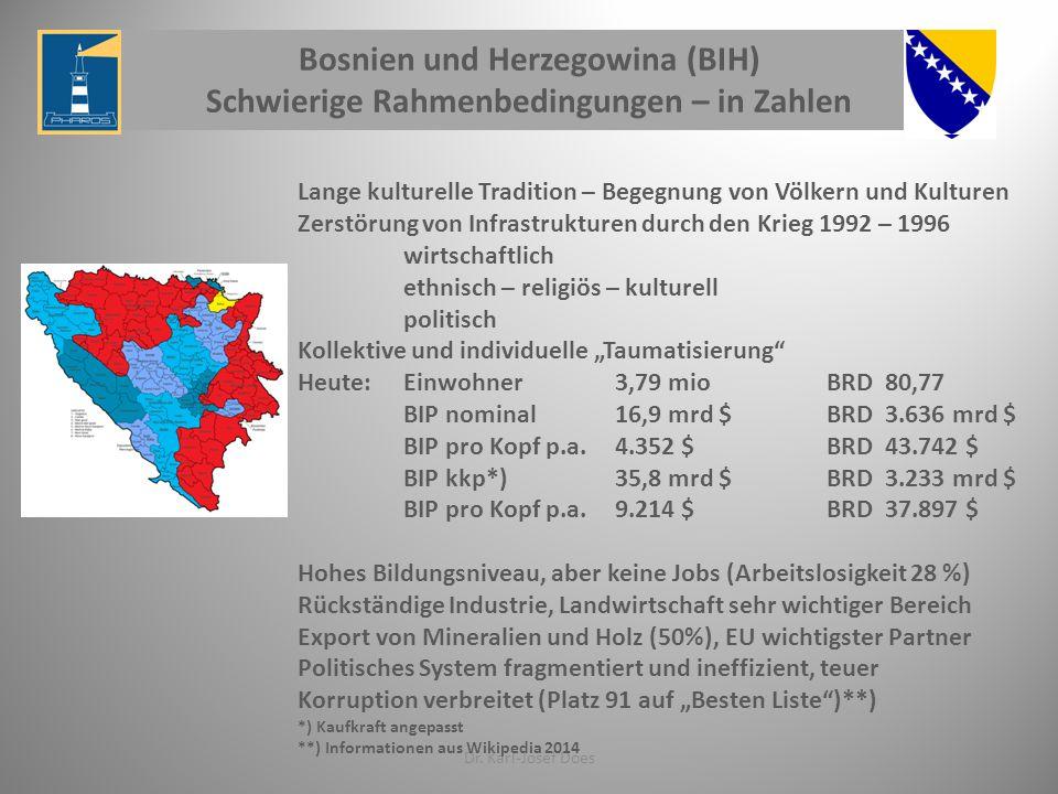 Bosnien und Herzegowina (BIH) Schwierige Rahmenbedingungen – in Zahlen