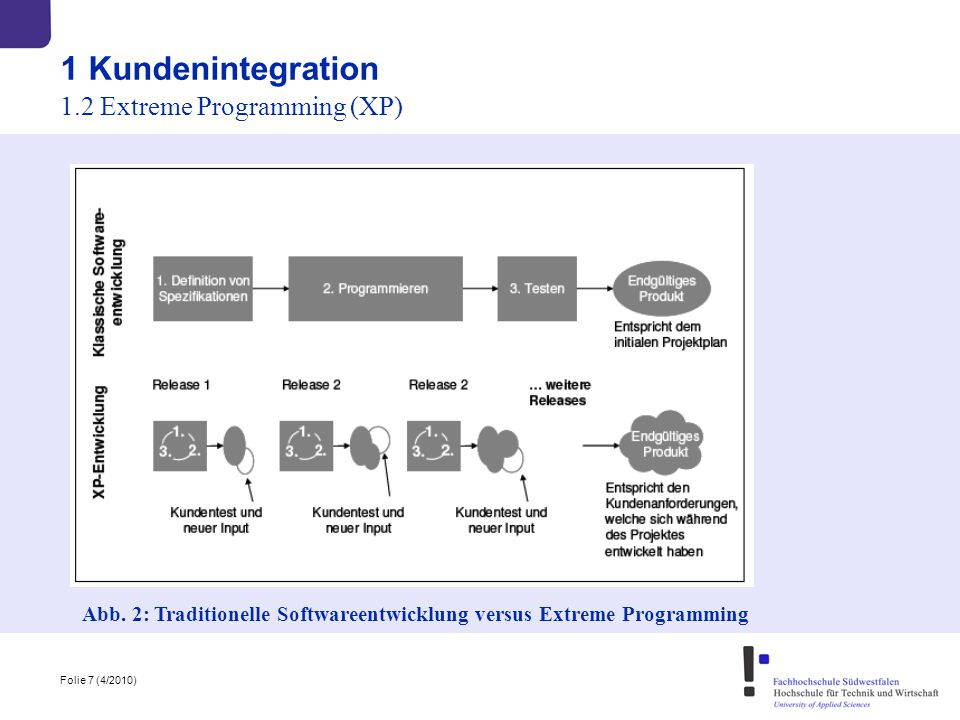 1 Kundenintegration 1.2 Extreme Programming (XP)