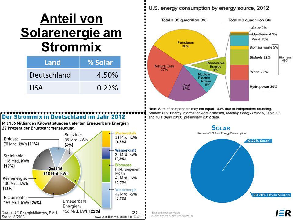 Anteil von Solarenergie am Strommix