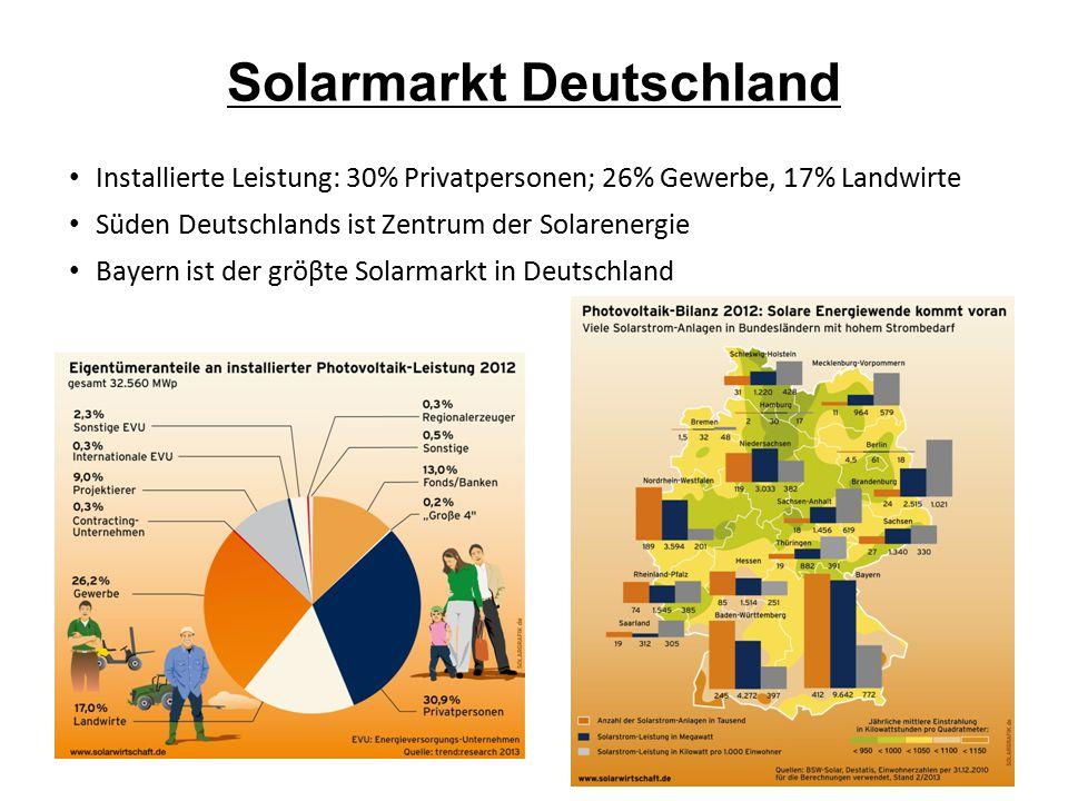 Solarmarkt Deutschland
