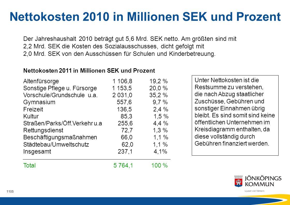 Nettokosten 2010 in Millionen SEK und Prozent