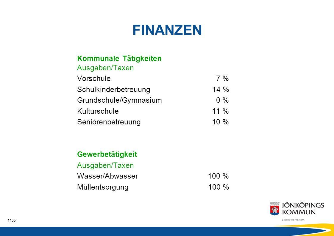 FINANZEN Kommunale Tätigkeiten Ausgaben/Taxen Vorschule 7 %