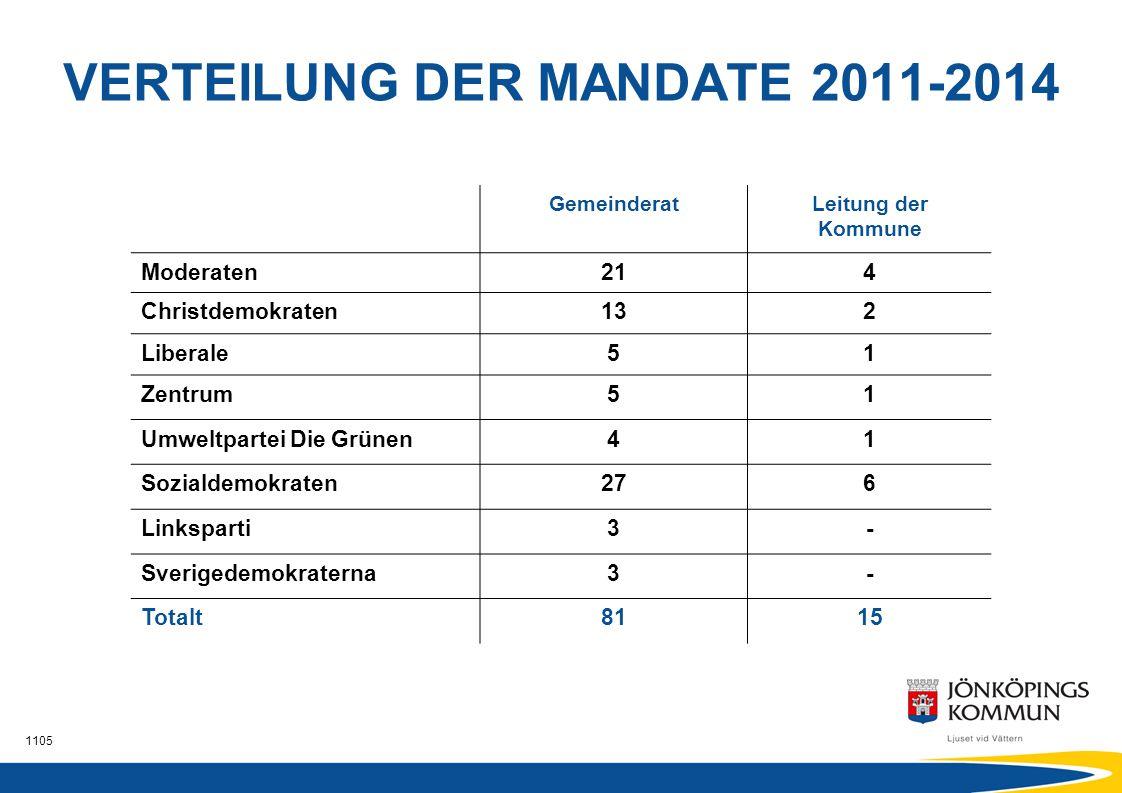 VERTEILUNG DER MANDATE 2011-2014