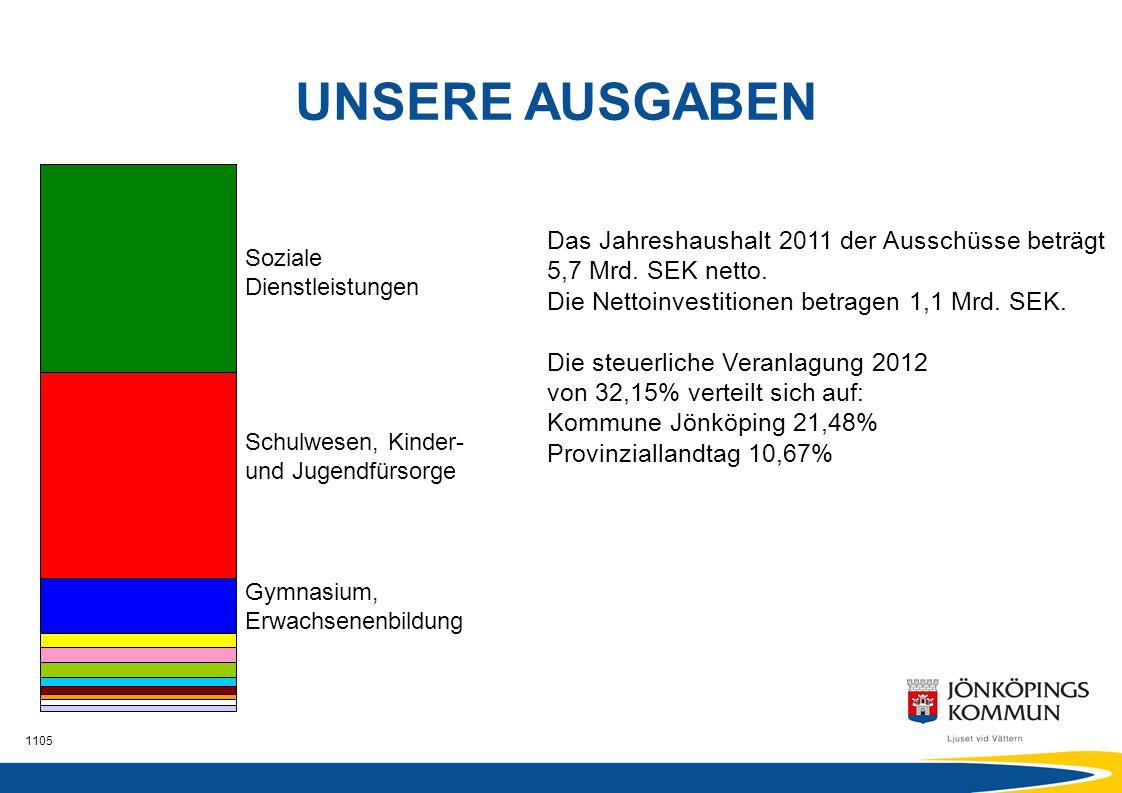 UNSERE AUSGABEN Das Jahreshaushalt 2011 der Ausschüsse beträgt 5,7 Mrd. SEK netto. Die Nettoinvestitionen betragen 1,1 Mrd. SEK.
