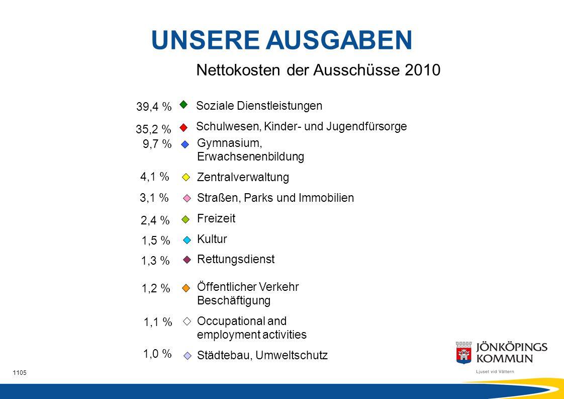 UNSERE AUSGABEN Nettokosten der Ausschüsse 2010 Soziale Dienstleistungen. Schulwesen, Kinder- und Jugendfürsorge.