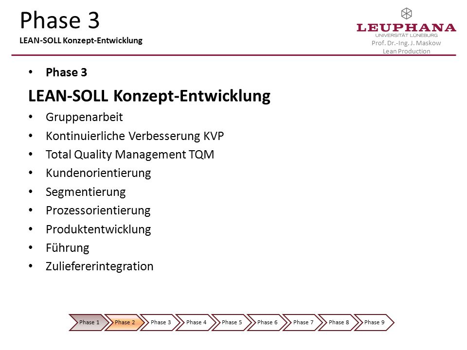 Phase 3 LEAN-SOLL Konzept-Entwicklung