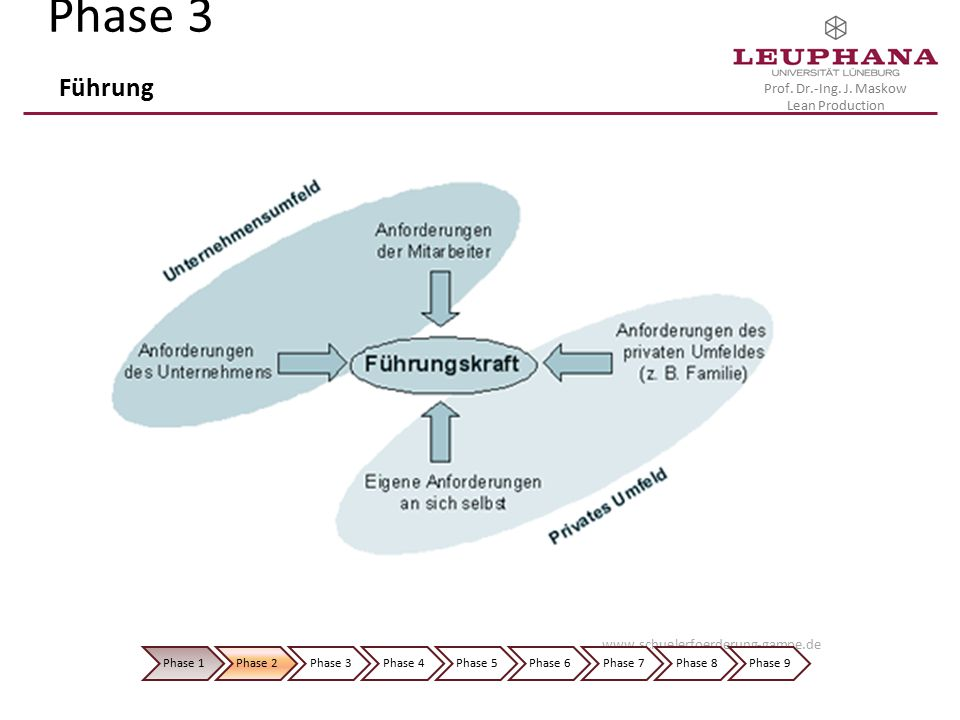 Phase 3 Führung www.schuelerfoerderung-gampe.de Phase 1 Phase 2