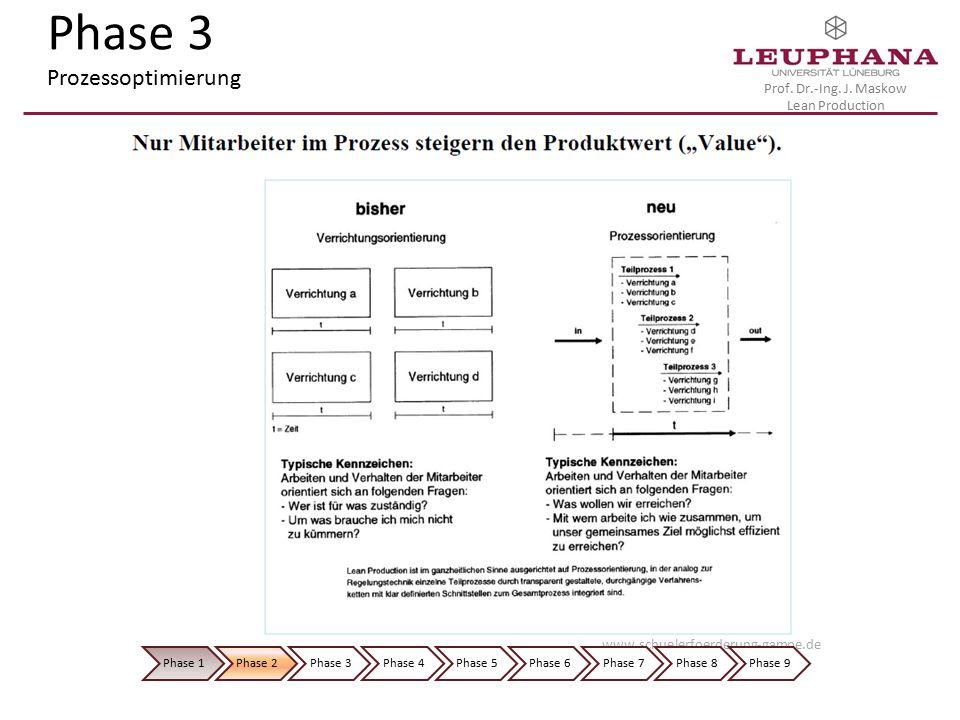 Phase 3 Prozessoptimierung