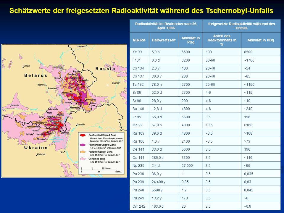 Schätzwerte der freigesetzten Radioaktivität während des Tschernobyl-Unfalls