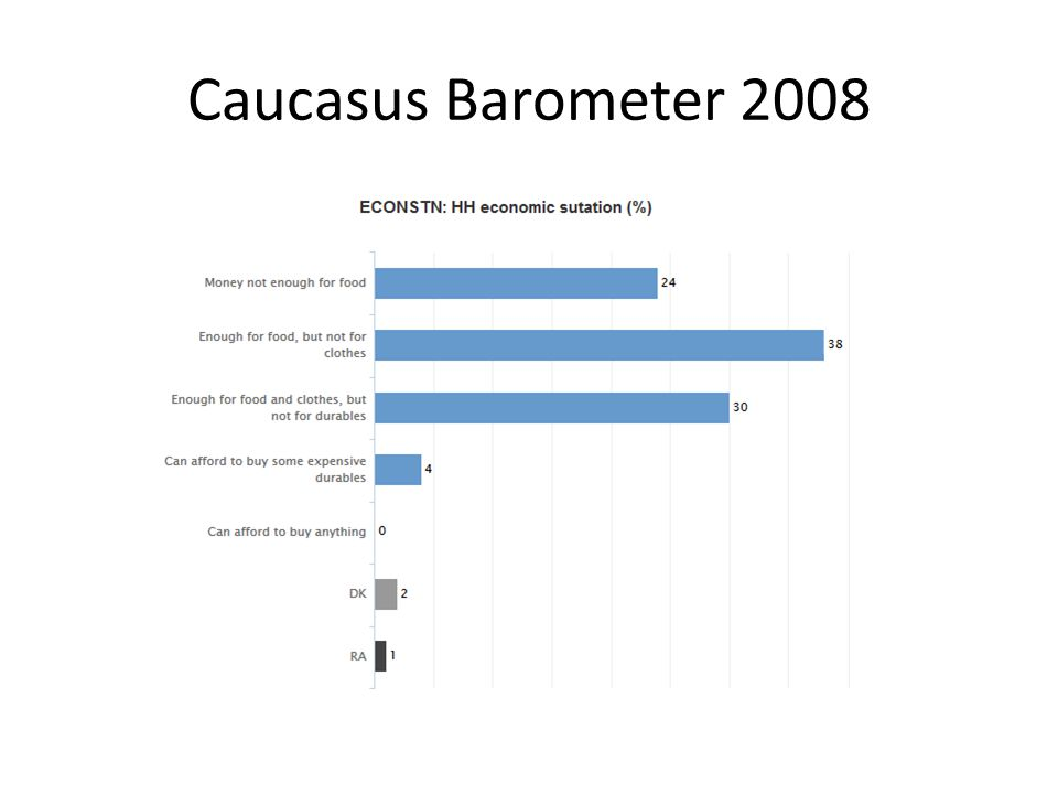 Caucasus Barometer 2008