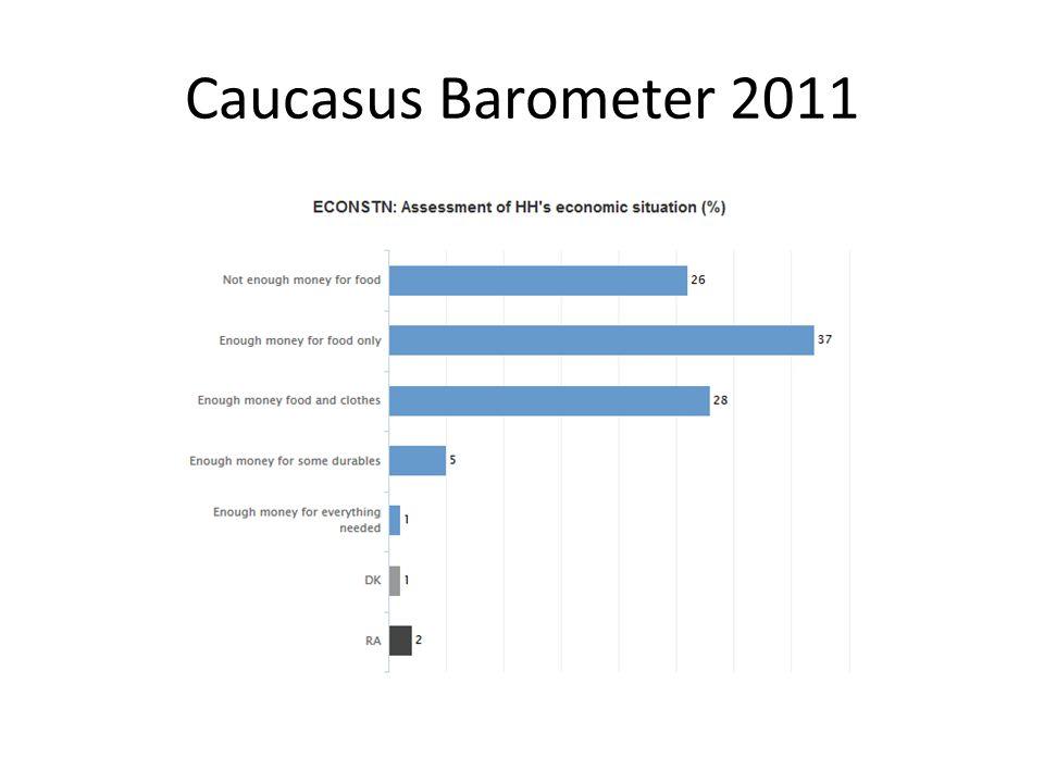 Caucasus Barometer 2011