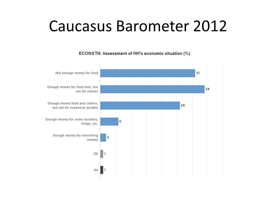 Caucasus Barometer 2012