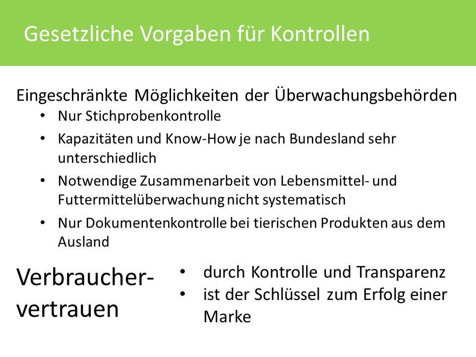 Verbraucher- vertrauen Gesetzliche Vorgaben für Kontrollen