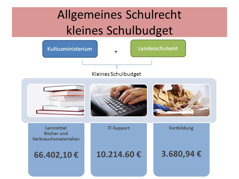 Allgemeines Schulrecht kleines Schulbudget