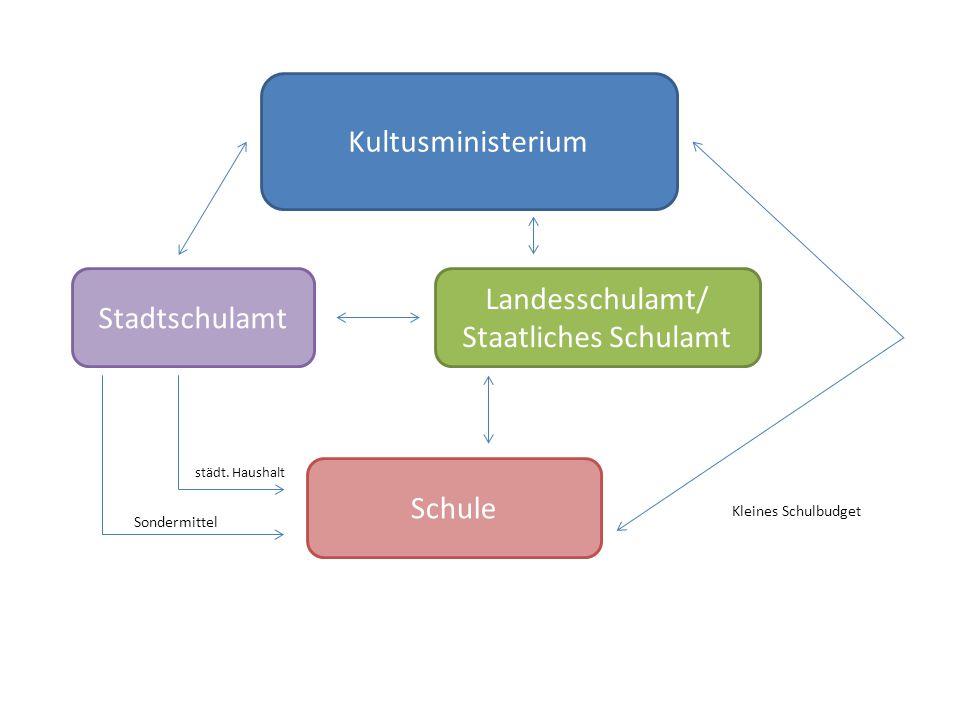Kultusministerium Landesschulamt/ Stadtschulamt Staatliches Schulamt